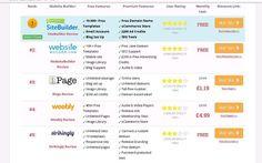 Find the best website builders online and create your ideal website! www.bestwebsitebuildernow.com