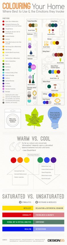 Colouring Your Home: Where Best To Use & The Emotions They Invoke [INFOGRAPHIC] #home