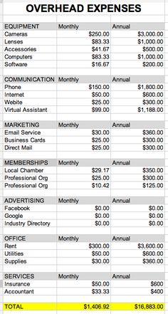Annual Photography Business Overhead Expenses