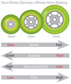 Inline wheel diameter affect