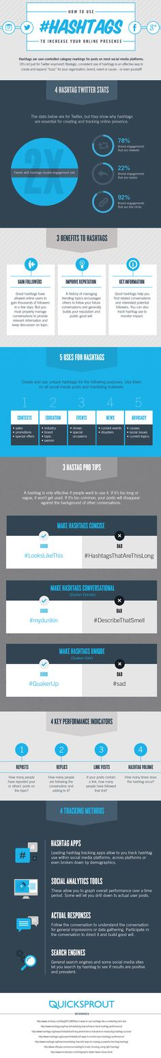 ¿Cómo usar los hashtags para obtener mejores resultados en #SocialMedia? / #Marketuando
