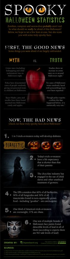 Spooky Halloween Statistics #infographic