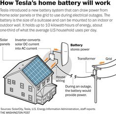 What backing up your home with Tesla's battery might be like - The Washington Post