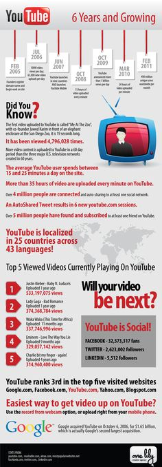 #SocialMedia #Infographics - History Of Youtube Timeline Infographic