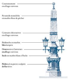 One of the four pyramidal columns of the Opera Garnier in Paris. The central column is made of Peach Flower marble. Marble House, Napoleon Iii, Peach Flowers, Paris, Shades Of Purple, Newport, Opera, Images, Peach Blossoms