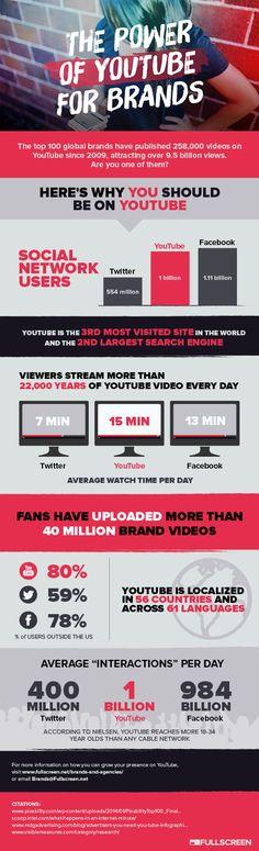 The Power of #YouTube for Brands - #SocialMedia #Infographic