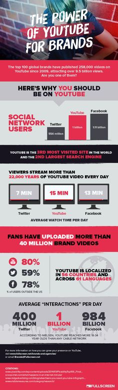 The Power of #YouTube for Brands #SocialMedia #Infographic