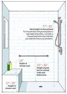 Shower measurements.