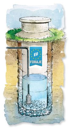 water - supply - Homestead Water Sources and Options - Modern dug wells are lined with large, tubular concrete tiles to keep surface water and soil from contaminating the well water. Illustration by Elayne Sears. From MOTHER EARTH NEWS magazine. Homestead Survival, Camping Survival, Survival Prepping, Emergency Preparedness, Emergency Supplies, Survival Shelter, Off The Grid, Water Collection, Water Well