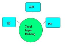 Search Engine Optimization experts enhance the website traffic