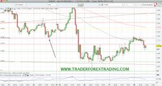 Grafico+Do%25CC%2581lar+Yen+USD%253AJPY+resistencias+y+soportes+2013+28+febrero.png