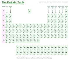 PeriodicTable-of-the-Elements.jpg (780×670)