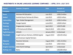 investments and fund raising in online language learning companies - Indalytics Advisors