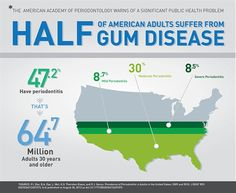 half of american adults suffer from gum disease severe moderate mile million adults years and older