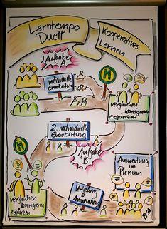 #Flipchart, #Lerntempoduett, #Kooperatives Lernen, #Schule, #Methode