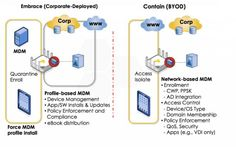 mobile device management - Google Search Mobile Device Management, App, Google Search, Apps
