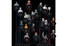 Jeesus, Konfutse ja Newton ovat tunnetuimmat historian henkilöt wikipedian painoarvolla laskien.   Infographic: History's most influential people, ranked by Wikipedia reach (Wired UK)