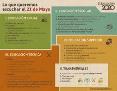 Lo que queremos escuchar este 21 de mayo en educación.