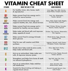 I have recently started getting into using vitamins to fuel my body and keep myself healthy. This is helpful to know which vitamins would be impactful for my specific body. Vitamin A, Vitamin B2 Foods, Natural Medicine, Herbal Medicine, Health And Nutrition, Health Fitness, Nutrition Tips, Fitness Life, Fitness Facts