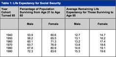 One final fact about Social Security: In and of itself it does not add a single cent to the deficit.