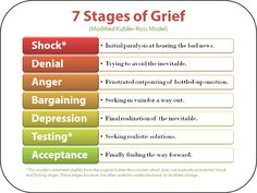Stages of Grief- a good handout for clients