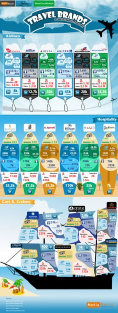Snapshot of [selected] Travel Brands Social Media standing #Infographic