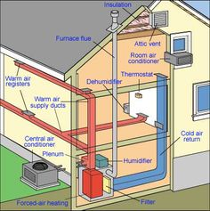 duct diagrams figure 1 hvac furnace and duct system air furnace ductwork illustrations how your home's heating & cooling works central air installation, hvac ductwork, air