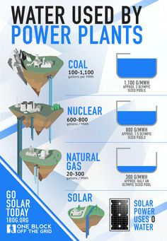 Water Used By Power Plants