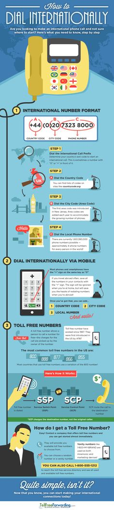 How to Dial Internationally
