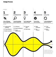 Instead of our usual method, what if we used design thinking for our 2014 new year's resolutions? Design thinking is flexible, experimental, and insight-driven. It forces us to have clarity of…