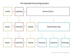 The basic accounting equation states that the total assets of a business must equal the total liabilities plus the owners equity in the business. Accounting Education, Accounting Basics, Accounting Course, Bookkeeping And Accounting, Bookkeeping Business, Accounting And Finance, Business Education, Business Accounting, Business Management
