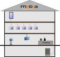 Raumbuchungssystem mit digital Signage / Beschilderung von Foyer, Etagen und Räumen