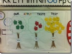 Cute idea for graphing apple tasting results!