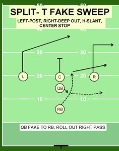Flag the best Flag Football Drills, Flag Football Plays, Football Defense, Vikings Football, Football Stuff, American Football, Coaching, Special Olympics, Workout