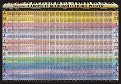 me want... World's ONLY Complete Piano Chord Chart