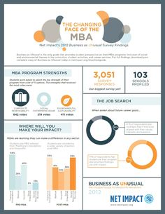 The changing face of MBA #mba #Gmat #INSEAD www.dreammba.com