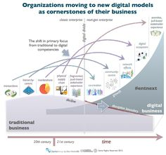 Organizations moving to new digital models as cornerstones of their business.
