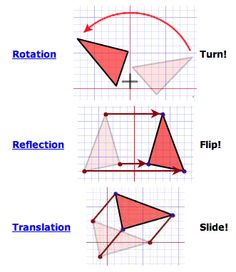 After any of those transformations (turn, flip or slide), the shape still has the same size, area, angles and line lengths. If one shape can become another using ...