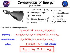 fluid dynamics equations. derivation of the energy equation from first law thermodynamics. fluid dynamicsthe dynamics equations