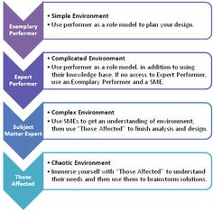 Instructional content task analysis instructional design pinterest maxwellsz