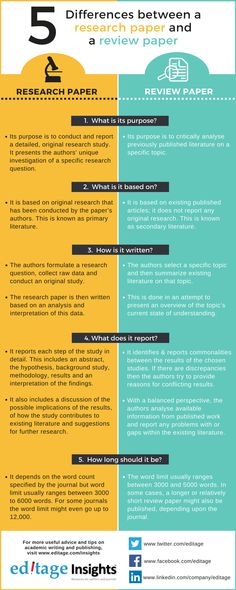 How to Write a Research Paper Outline Academic Essay Writing, Custom Essay Writing Service, Research Writing, Paper Writing Service, Thesis Writing, Dissertation Writing, Essay Writing Tips, Writing Services, Writing Papers