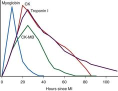 Typical rise and fall of cardiac biomarkers following myocardial infarction.