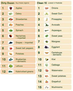dirty dozen. List of fruits and veggies with the most pesticide. These are the most important to buy organic.