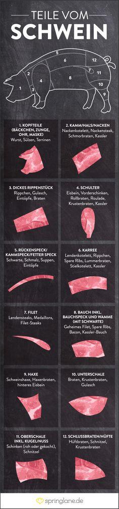 Teile vom Schwein Grafik