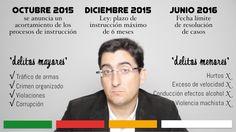 La Nueva Ley de Enjuiciamiento Criminal en España [El Financiero Optimista]