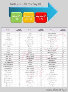 Jedz produkty o niskim i średnim IG – ciesz się płaskim brzuchem !