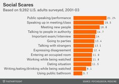 """If you really want to scare someone this Halloween, you should think about dressing up as a microphone — 21 percent of Americans say they are afraid of """"public speaking/performance."""" Alternatively, you could just spend Friday evening forcing fellow partygoers to engage in conversation, since 13 percent fear talking with strangers, according to a survey of 9,282 adults cited in a 2008 study."""