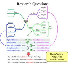 how to create a thesis for a topic question