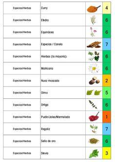 Especias/Hierbas Vainilla 3 Especias/Hierbas Valeriana 7 Frijoles Setas / hongo 6 Fruta Aguacate 6 Fruta Arándano 5 Fruta ...