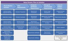 Value Stream: Plan-to-Solution